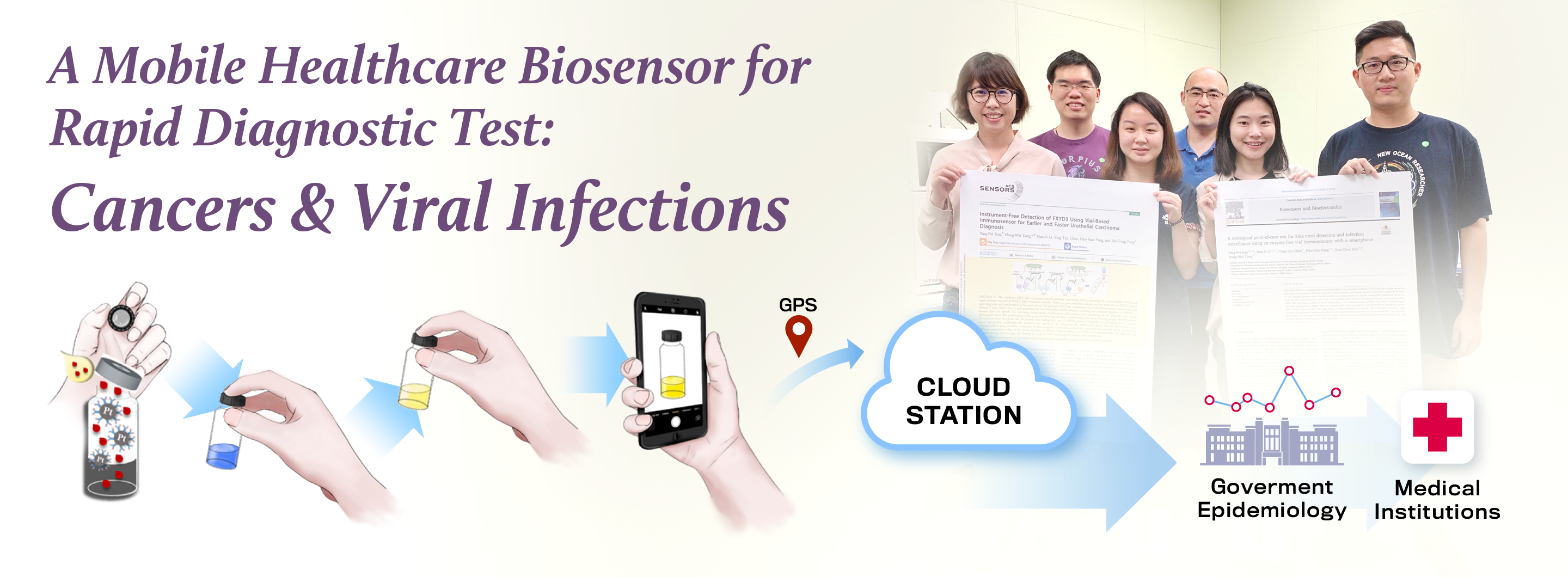 A Mobile Healthcare Biosensor for Rapid Diagnostic Test: Cancers and Viral Infections